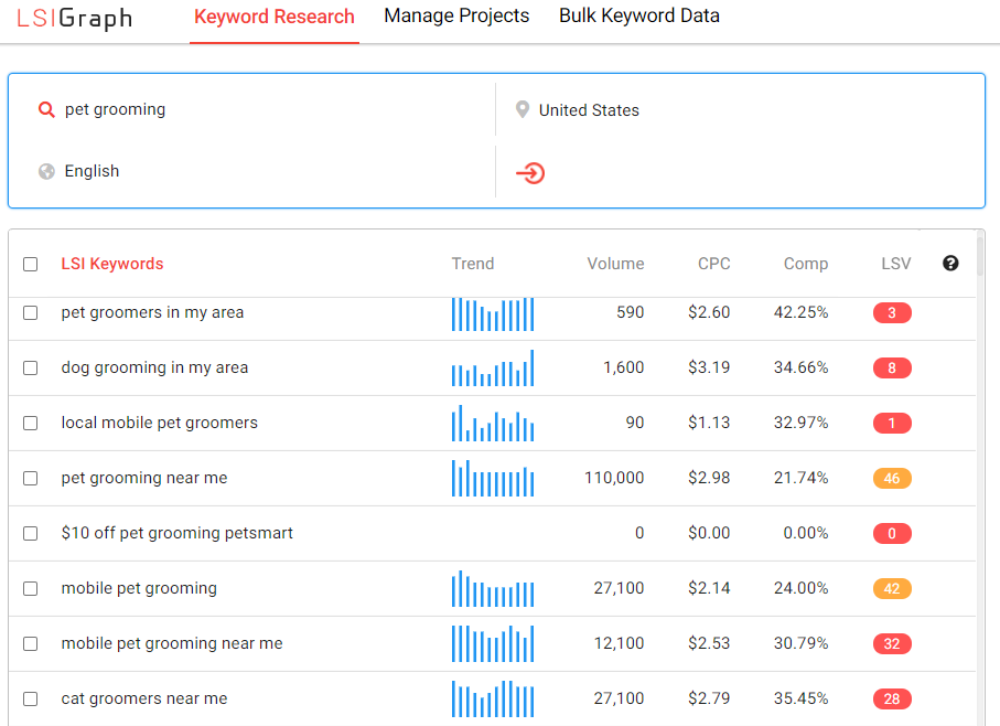 use lsigraph to find long tail keyword