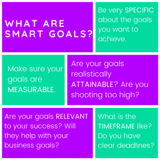 SMART Goal as the first content marketing strategy