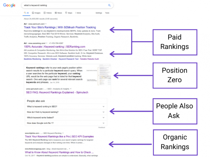 biq seo suite rank tracking what is keyword ranking