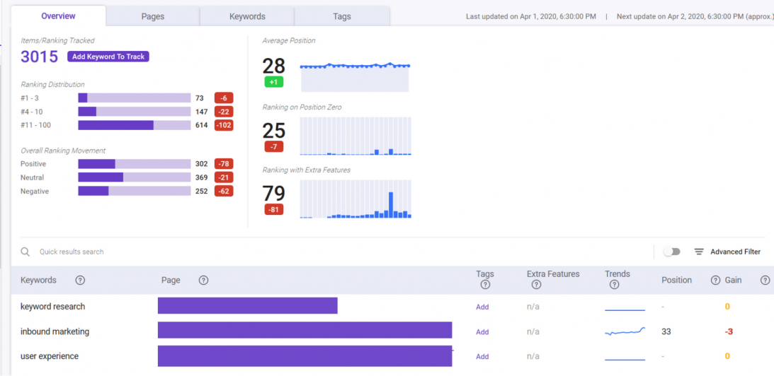 biq seo suite rank tracking accurate insights and reporting