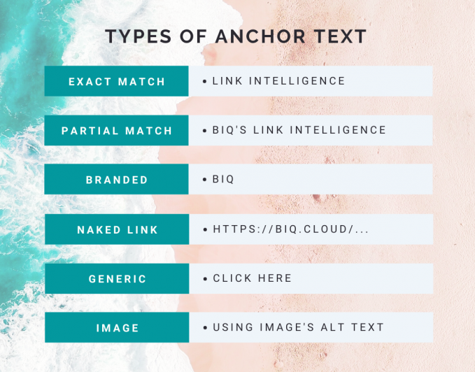 6 types of anchor text for your SEO anchor text strategy