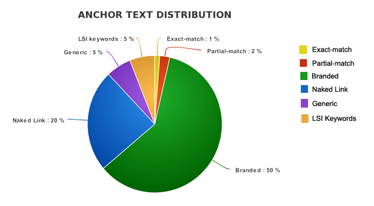 Use anchor text in the right amount of distribution