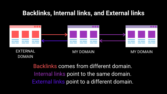 Anchor text for backlinks, internal links, and external links