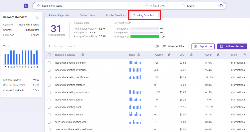best free seo tool BiQ keyword intelligence trending searches