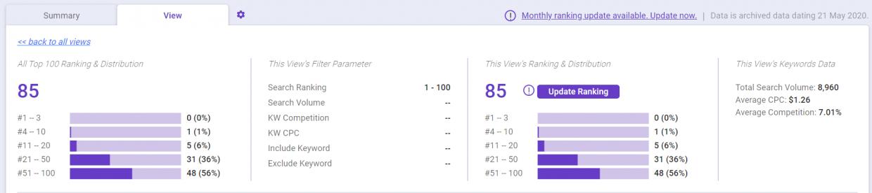 Check your SEO keyword rankings using this free rank checker tool by BiQ