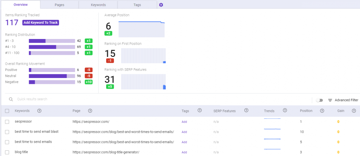An example of Rank Tracking that gives accurate insights and reporting