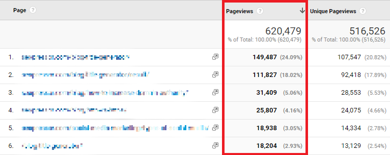 9 Meaningful User Engagement Metrics For A Website's Success