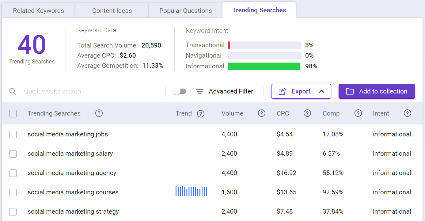 Find trending topics using Keyword Intelligence