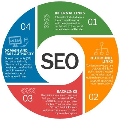 Link Building: Backlinks and Outbound Links Best Practices