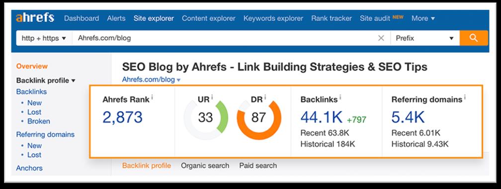 domain url rating