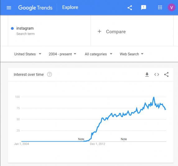 Google Trends - Instagram (2004 to 2020)