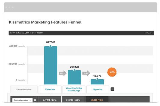 Kissmetrics marketing tool