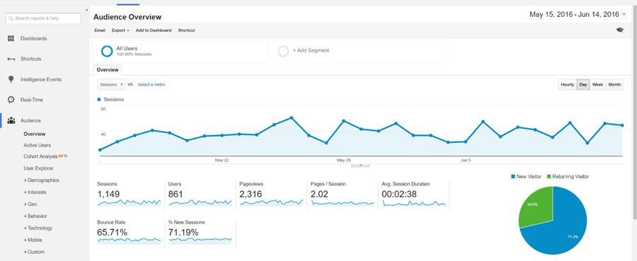 Description: Digital Marketing Tools - Google Analytics