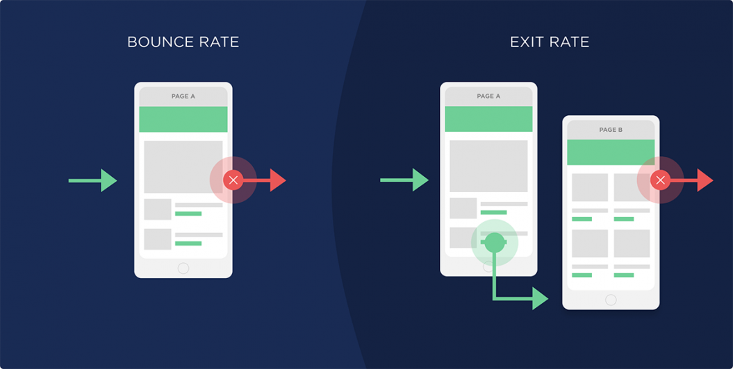 difference between bounce rate and exit rate