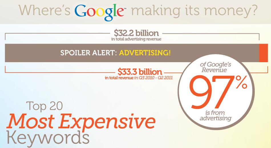 google keyword stats