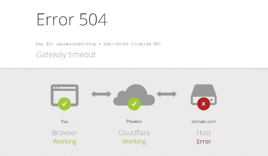 Screenshot of Cloudflare showing an error 504 status code timeout error