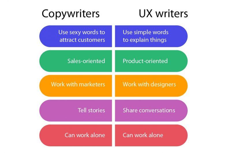 Copywriters vs UX wirters
