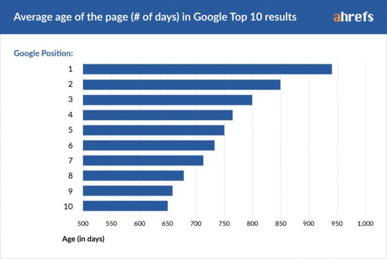 Description: 01 age of page days copy