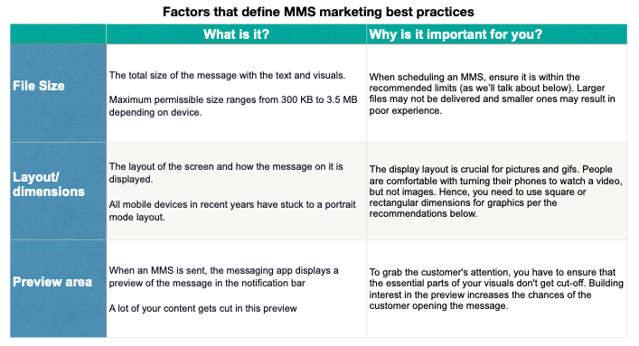 Factors-defining-MMS-marketing-practices