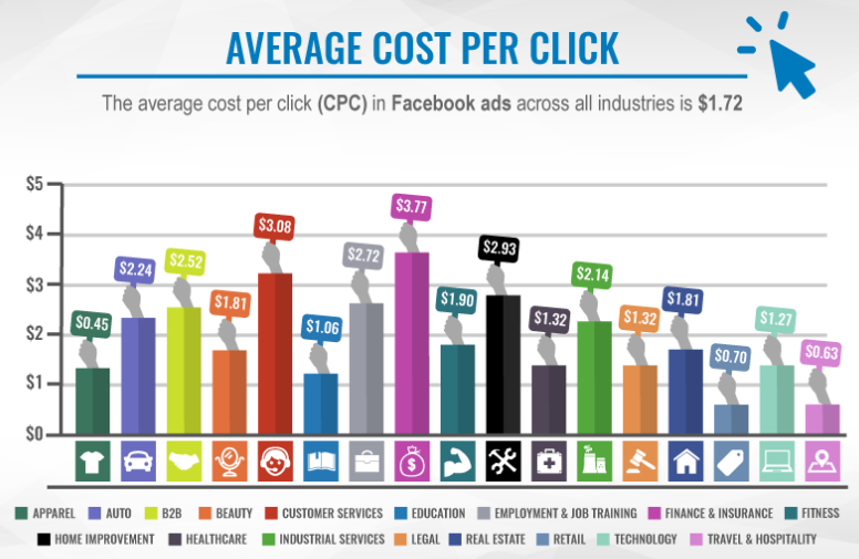average facebook ads cost per click across industries