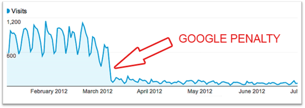 drop in traffic after negative seo