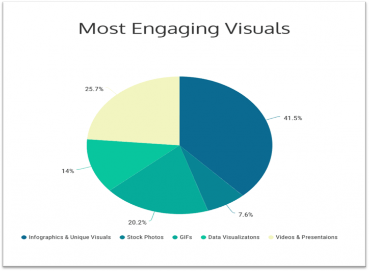 Jeff Bullas - most engaging images