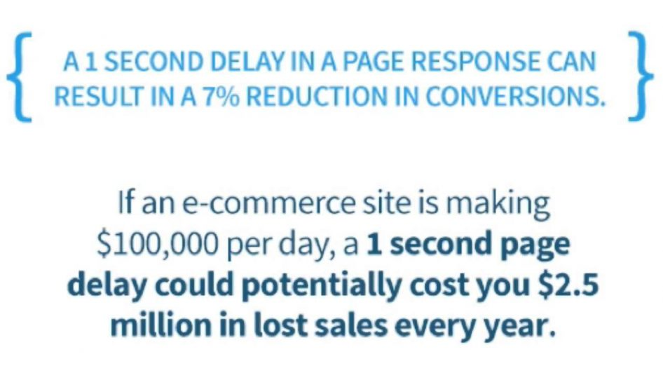 on-page seo - get faster pad speed