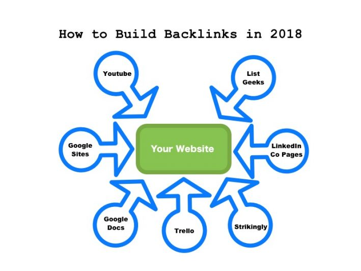 update post for seo by using backlinks