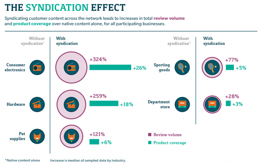 content syndication effect