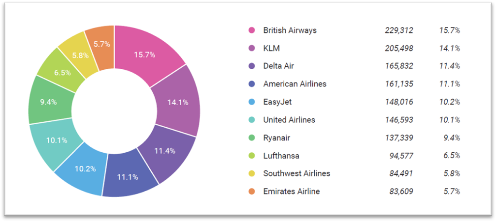 sov analysis for global airlines