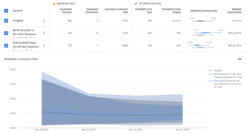 Analyze results and pick a clear winner from the Google AB Testing