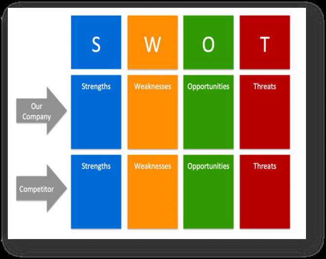 marketing competitor analysis