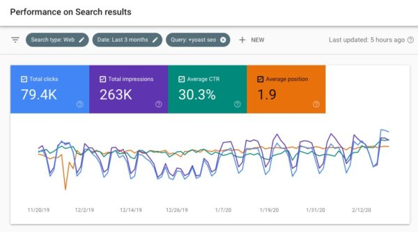 google search console - impressions performance report
