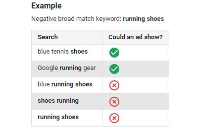 types of negative keywords: negative broad match