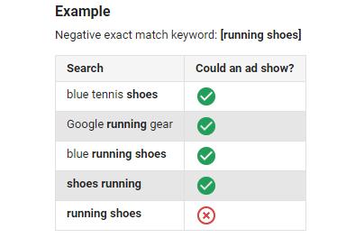 types of negative keywords: negative exact match