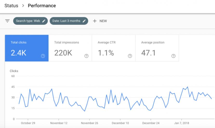 google search console - clicks performance report