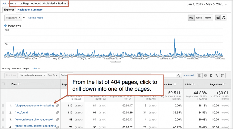 google analytics for seo visibility