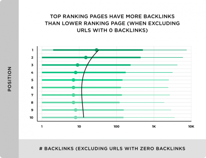 off-page seo link building