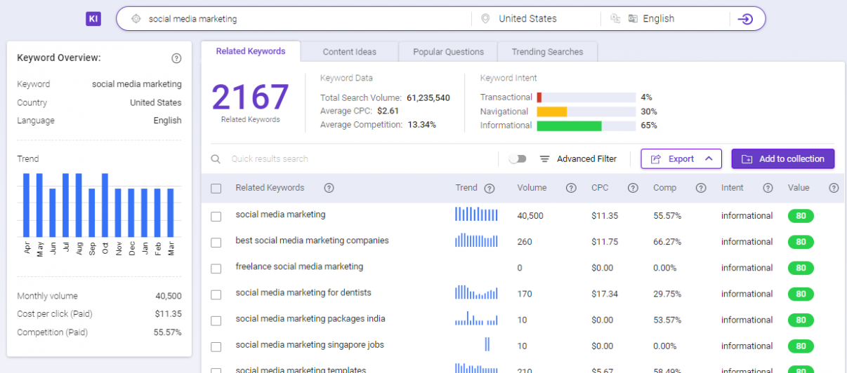 BiQ Keyword Intelligence lets you see the search volume of each keyword