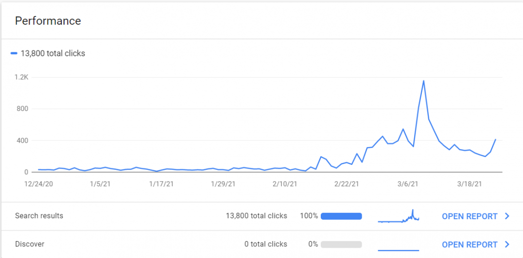Google Search Console lets you ensure your site is working well