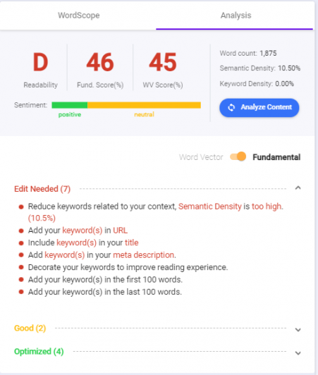 Content intelligence tells you to add keywords to your content with Keyword SEO best practices