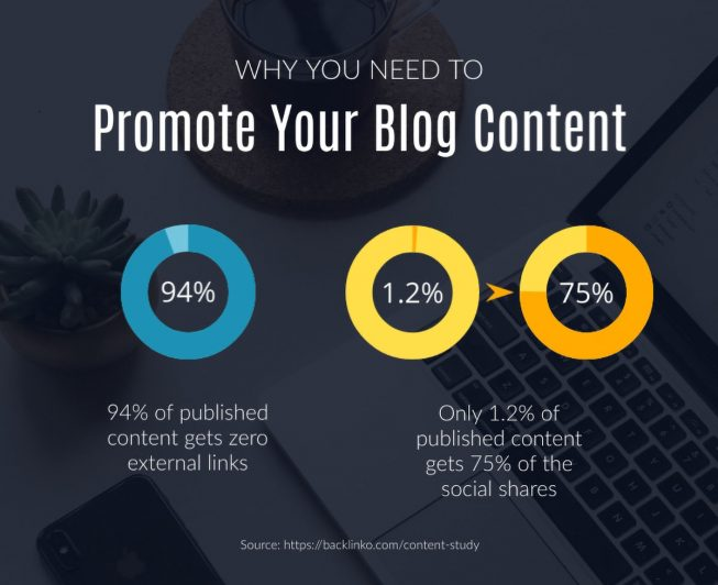 content marketing tips - content promotion infographic