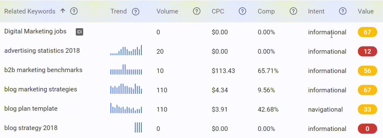 Best keyword research tools to check your keyword intent
