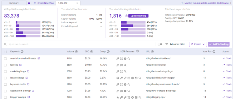 BiQ Rank Intelligence - Discover any website ranking keywords