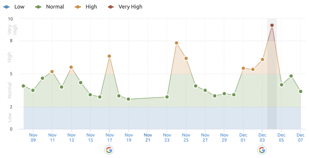 Summary of 2020 Google Algorithm Updates | Four Dots