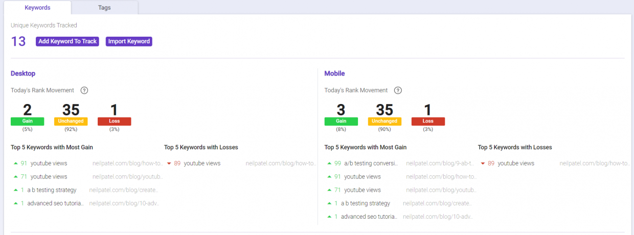 Use Rank Tracking to track content creation process
