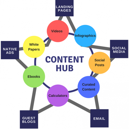 New Things: 10 Best Ways to Organize Content Hub Within Your Blog