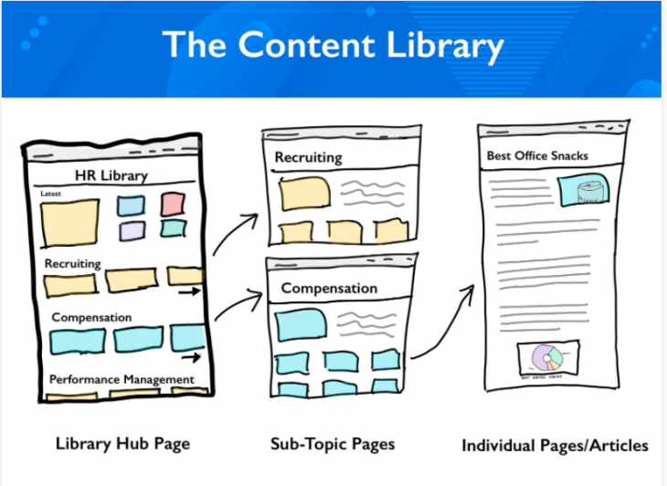Content hub type 2: The content library