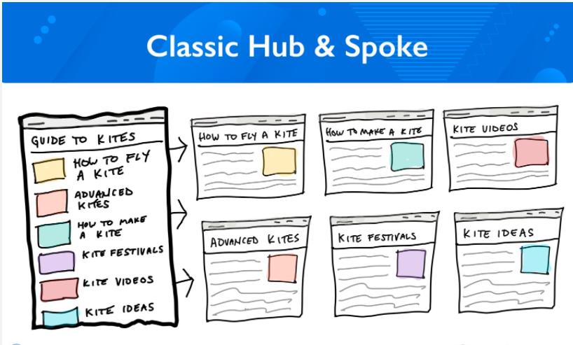 Content hub type 1: Classic hub & spoke