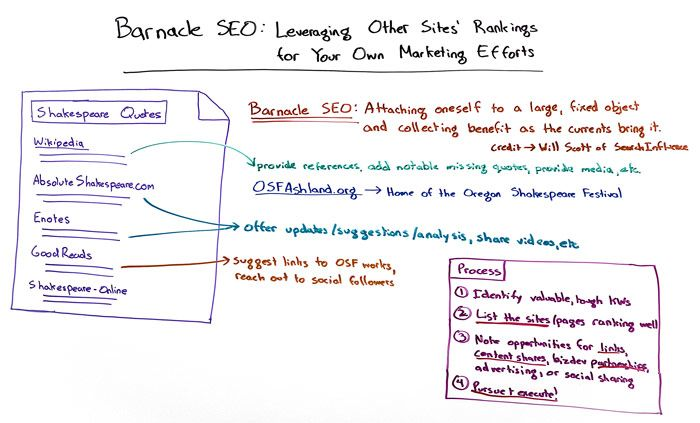 Barnacle SEO: Leveraging Other Sites' Rankings - Moz